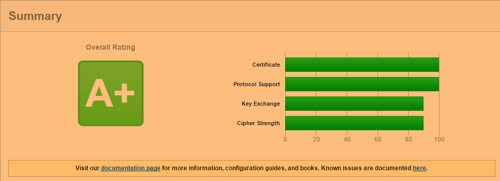 Still spending hundred dollars or thousands rupees on SSL